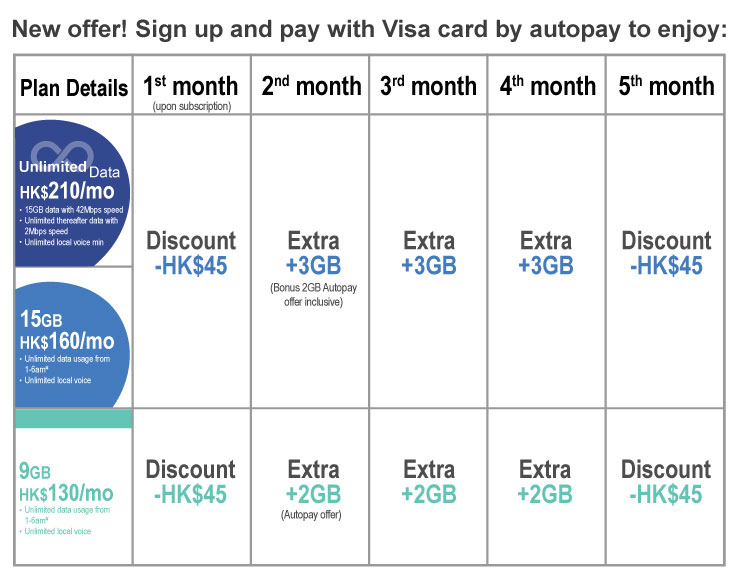 Simply using Visa card plus designated promo code to subscribe to Birdie's Unlimited data, 15GB or 9GB no contract mobile service plan as a new user and pay with Visa card by autopay to enjoy HK$90 monthly fee discount and get up to 9GB bonus data.